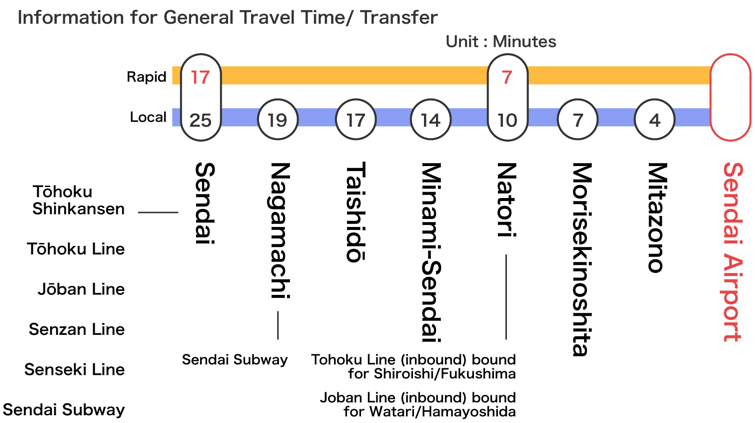 Guide to Sendai Airport Access Line